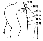 Goiter Acupuncture Points