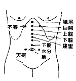Appendicitis Acupuncture Points